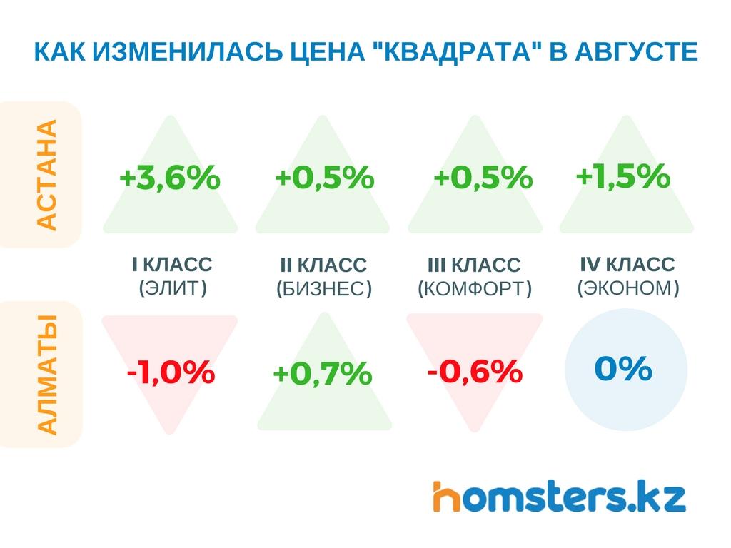 Динамика цен в августе - аналитика homsters
