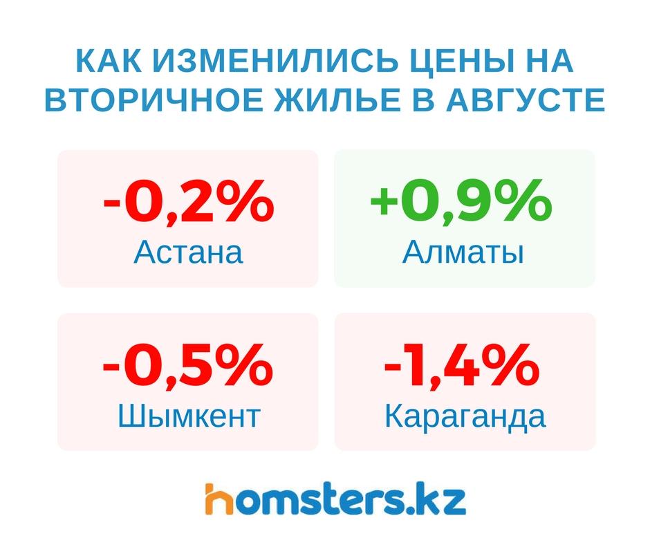 Как изменились цены на вторичку в августе