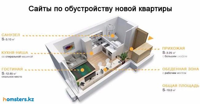 Полезные сайты по обустройству новой квартиры