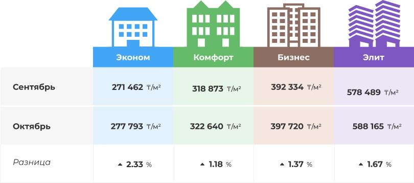 Как поменялись цены на недвижимость за месяц