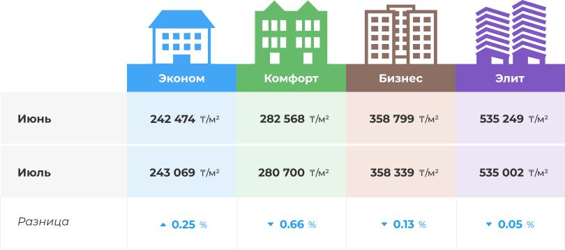 Как поменялись цены за месяц по разным классам жилья