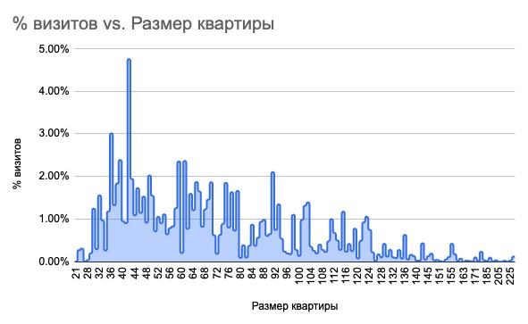 График по популярности планировок