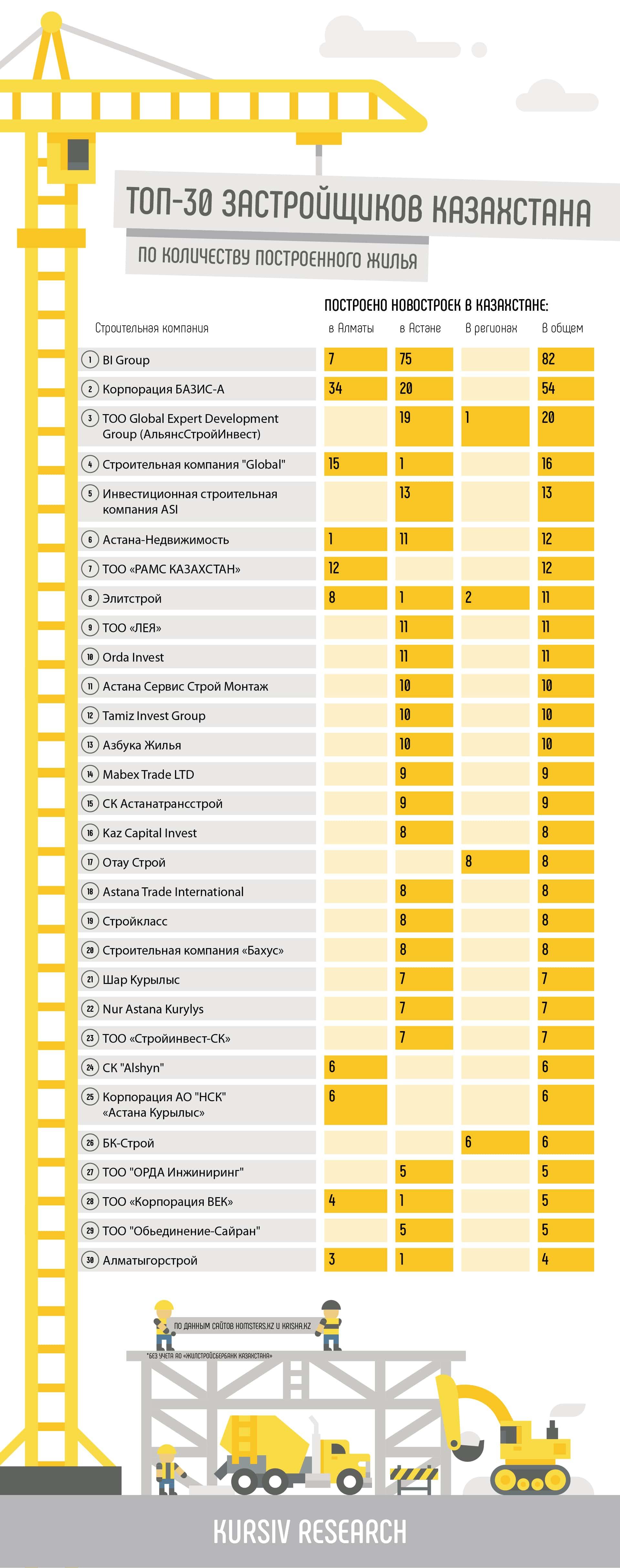 Кто обеспечивает казахстанцев жильем